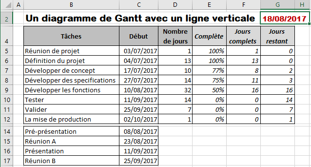 Comment créer un diagramme de Gantt brillant avec une ligne verticale - Microsoft Excel 2016